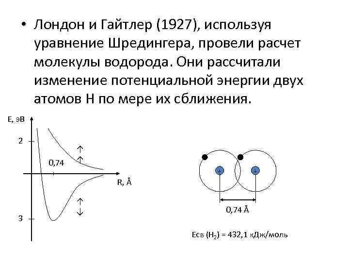 • Лондон и Гайтлер (1927), используя уравнение Шредингера, провели расчет молекулы водорода. Они