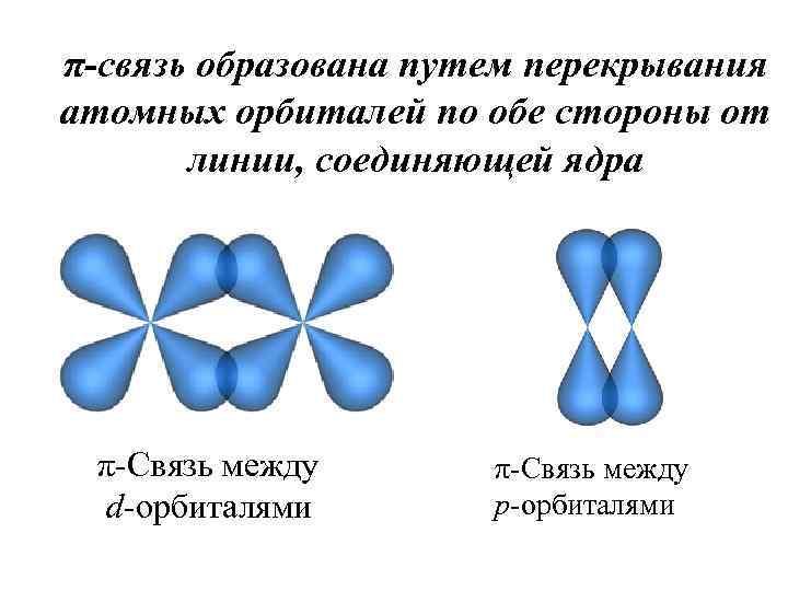 π-связь образована путем перекрывания атомных орбиталей по обе стороны от линии, соединяющей ядра π-Связь