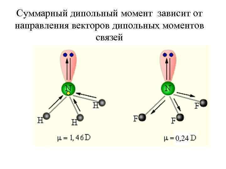 Суммарный дипольный момент зависит от направления векторов дипольных моментов связей