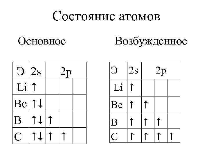 Состояние атомов Основное Э Li Be B С 2 s 2 p Возбужденное Э