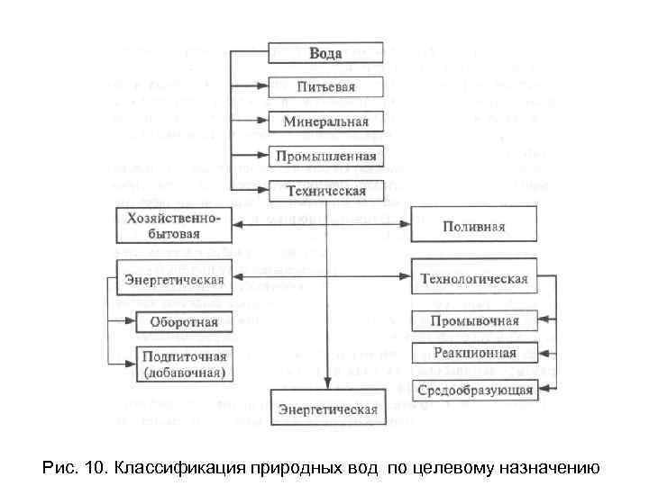 Рис. 10. Классификация природных вод по целевому назначению