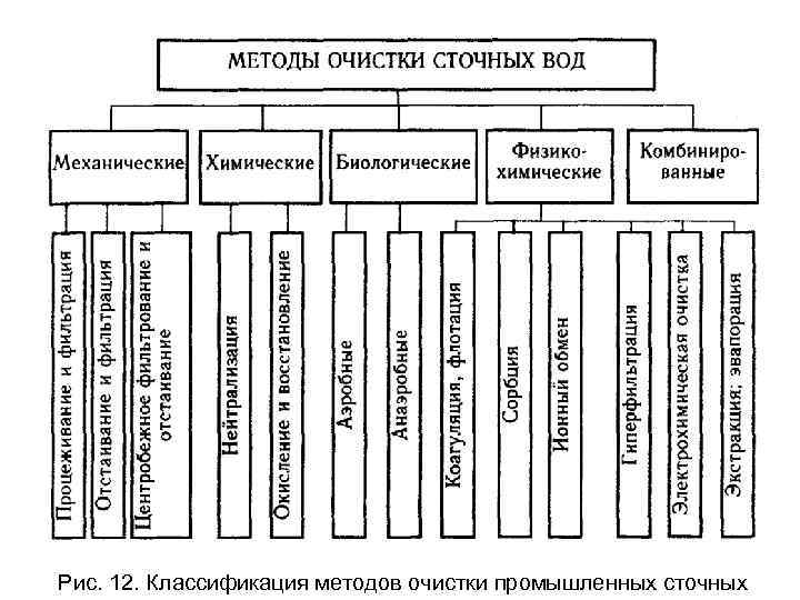 Рис. 12. Классификация методов очистки промышленных сточных