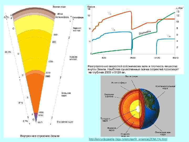 http: //encyclopaedia. biga. ru/enc/earth_science/ZEMLYA. html