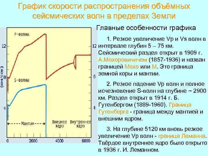 График скорости распространения объёмных сейсмических волн в пределах Земли Главные особенности графика 1. Резкое