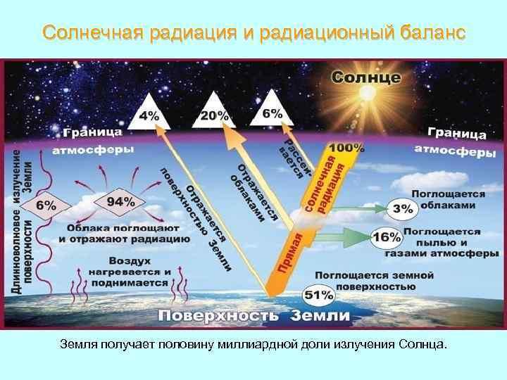 Солнечная радиация и радиационный баланс Земля получает половину миллиардной доли излучения Солнца.