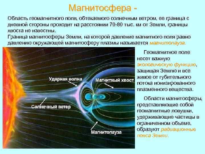 Магнитосфера Область геомагнитного поля, обтекаемого солнечным ветром, ее граница с дневной стороны проходит на