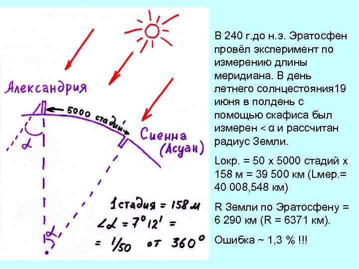 В 240 г. до н. э. Эратосфен провёл эксперимент по измерению длины меридиана. В