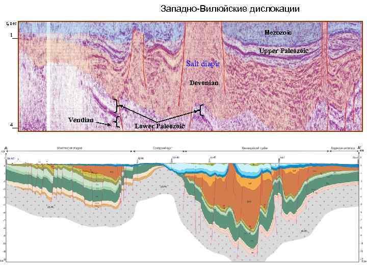 Западно-Вилюйские дислокации t, sec Mezozoic 1 Upper Paleozoic Salt diapir Devonian 4 Vendian Lower
