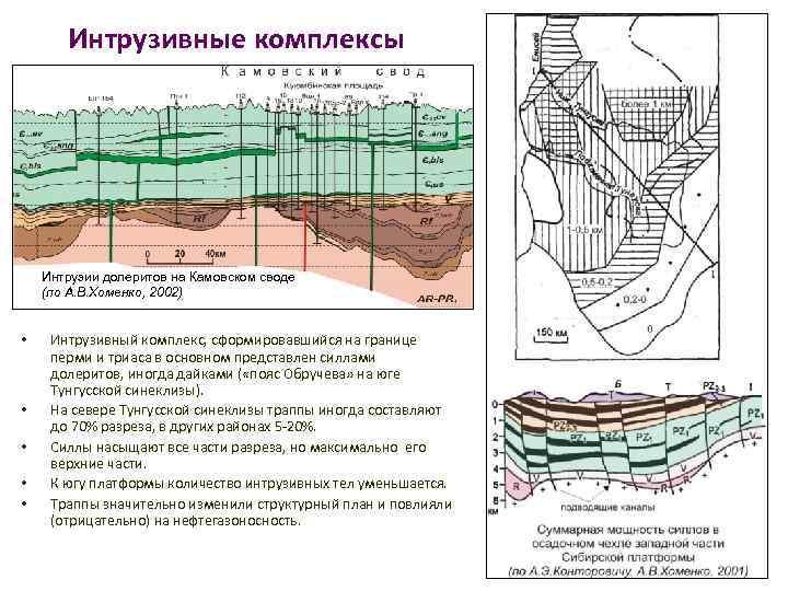 Интрузивные комплексы Интрузии долеритов на Камовском своде (по А. В. Хоменко, 2002) • •