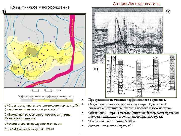 а) Ангаро-Ленская ступень Ковыктинское месторождение б) в) • а) Структурная карта по отражающему горизонту