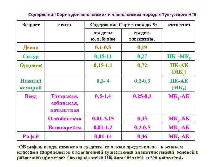 Содержание Сорг в допалеозойских и палеозойских породах Тунгусского НГБ Возраст свита Содержание Сорг в