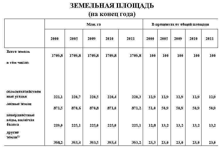 ЗЕМЕЛЬНАЯ ПЛОЩАДЬ (на конец года) Млн. га В процентах от общей площади 2000 Всего