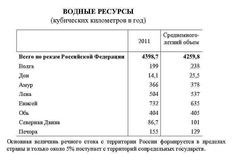ВОДНЫЕ РЕСУРСЫ (кубических километров в год) 2011 Всего по рекам Российской Федерации Среднемноголетний объем