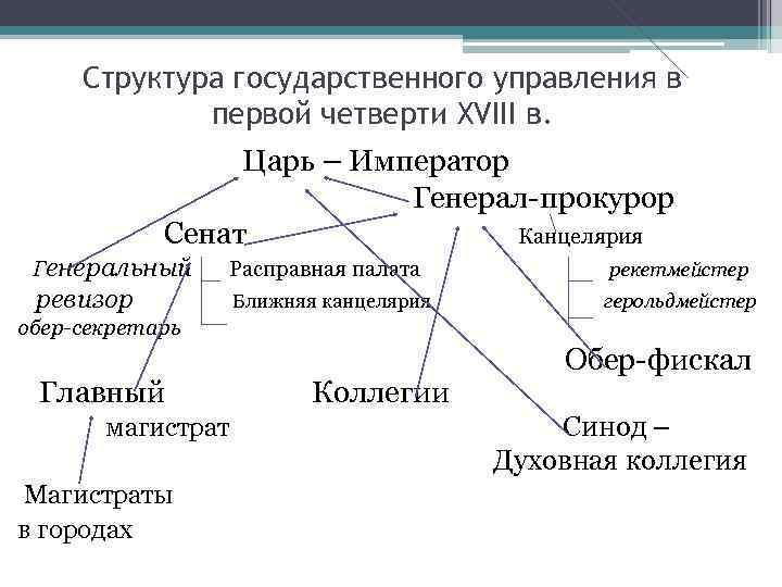 Структура государственного управления в первой четверти XVIII в. Царь – Император Генерал-прокурор Сенат Канцелярия
