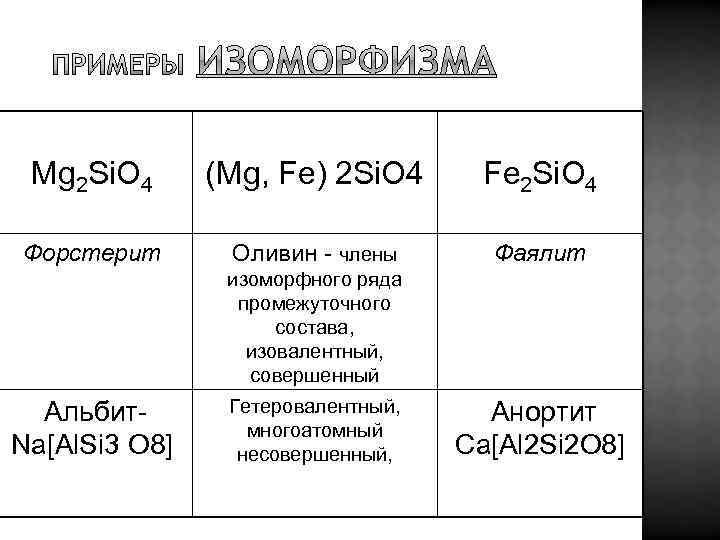 Mg 2 Si. O 4 (Mg, Fe) 2 Si. O 4 Fe 2 Si.