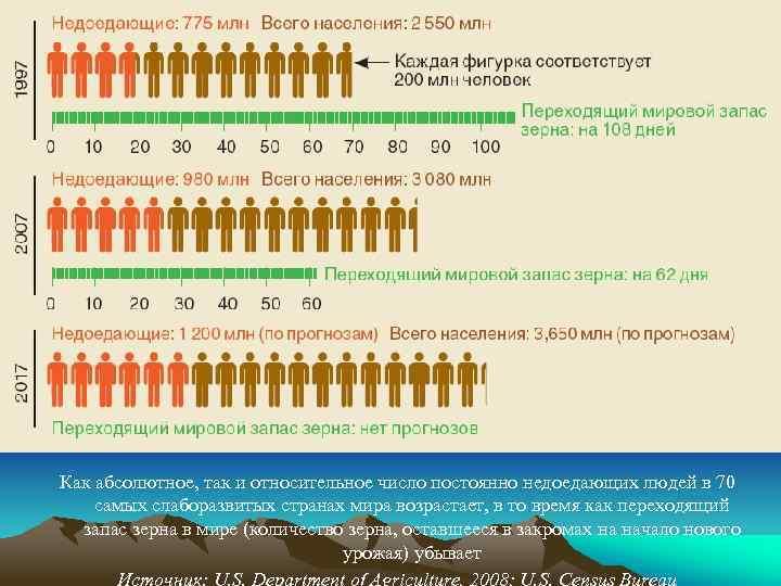 Как абсолютное, так и относительное число постоянно недоедающих людей в 70 самых слаборазвитых странах