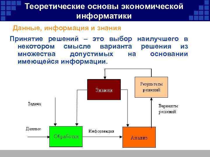 Теоретические основы экономической информатики Данные, информация и знания Принятие решений – это выбор наилучшего