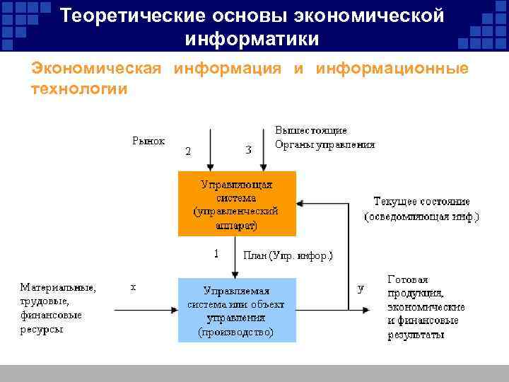 Теоретические основы экономической информатики Экономическая информация и информационные технологии