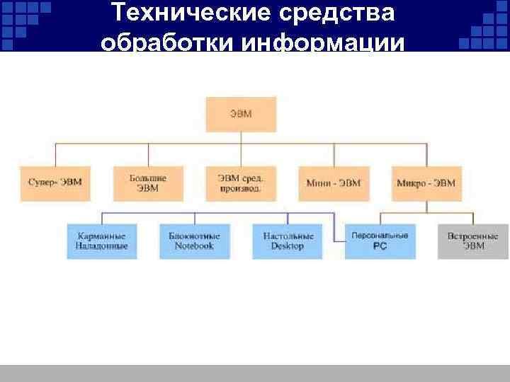 Технические средства обработки информации