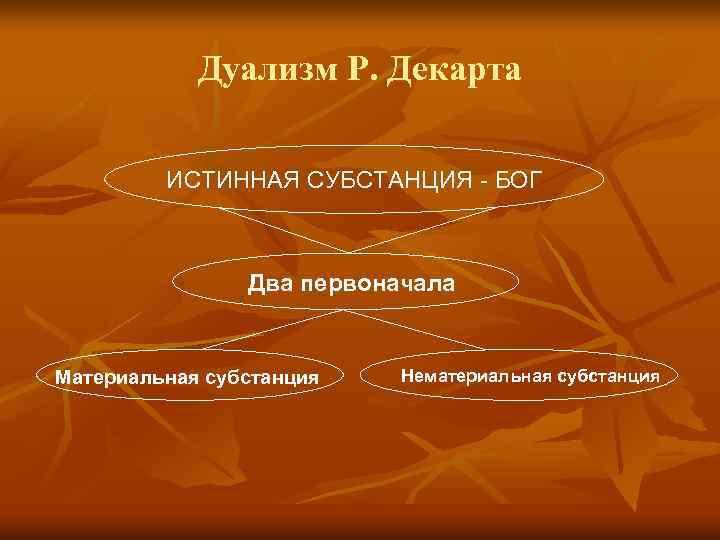 Дуализм Р. Декарта ИСТИННАЯ СУБСТАНЦИЯ БОГ Два первоначала Материальная субстанция Нематериальная субстанция
