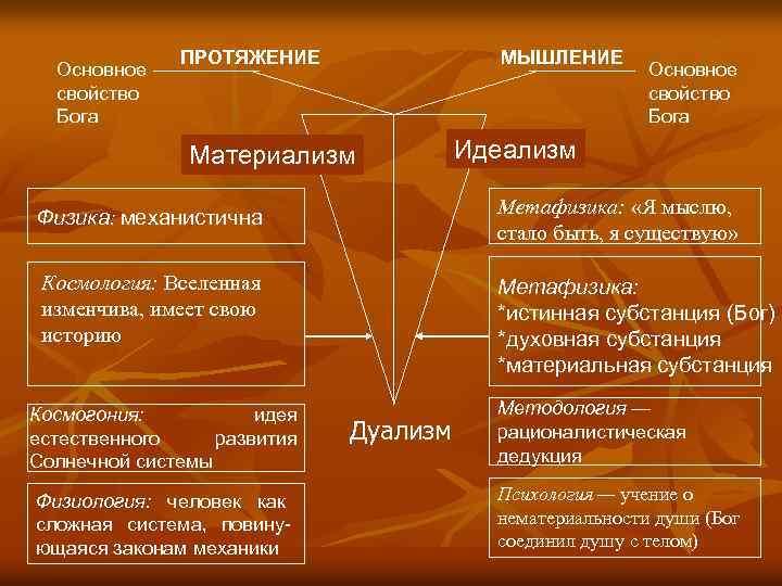 Основное свойство Бога ПРОТЯЖЕНИЕ МЫШЛЕНИЕ Материализм Основное свойство Бога Идеализм Физика: механистична Метафизика: «Я