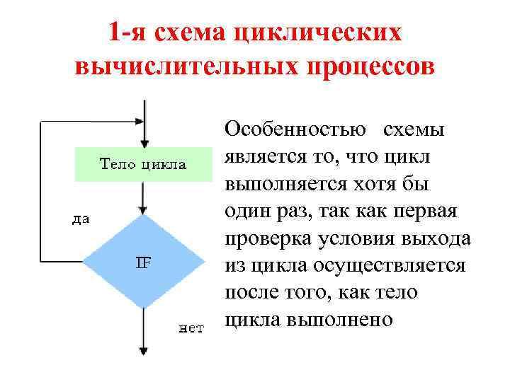 1 -я схема циклических вычислительных процессов Особенностью схемы является то, что цикл выполняется хотя