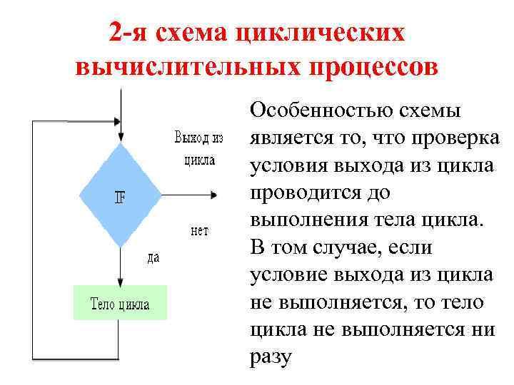 2 -я схема циклических вычислительных процессов Особенностью схемы является то, что проверка условия выхода