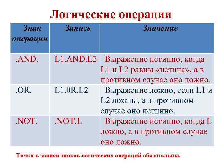 Логические операции Знак Запись Значение операции . AND. L 1. AND. L 2 Выражение