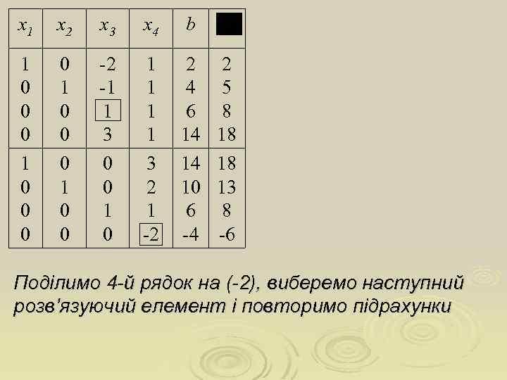 х1 х2 х3 х4 b 1 0 0 0 0 1 0 0 -2