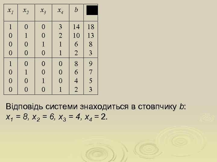 х1 х2 х3 х4 b 1 0 0 0 0 1 0 3 2