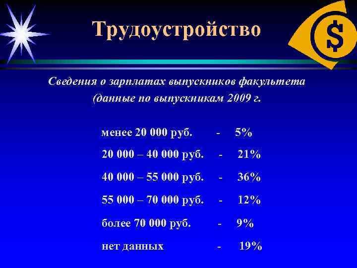 Трудоустройство Сведения о зарплатах выпускников факультета (данные по выпускникам 2009 г. менее 20 000