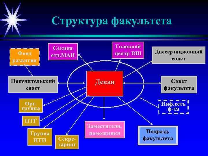 Структура факультета Фонд развития Головной центр ВШ Секция отд. МАИ Попечительский совет Декан Орг.