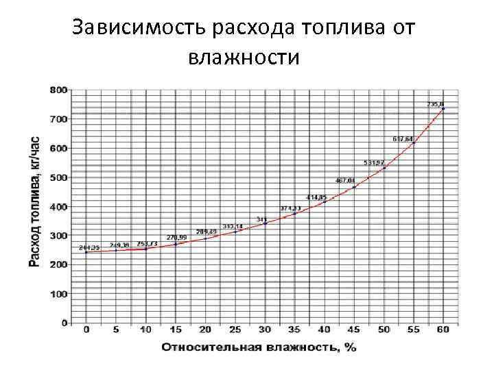 Зависимость расхода топлива от влажности