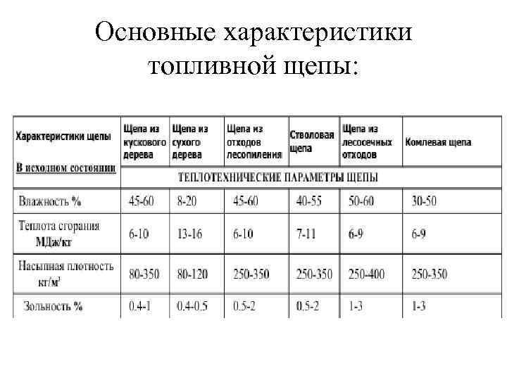 Основные характеристики топливной щепы: