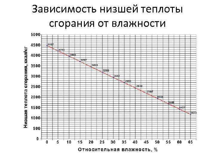 Зависимость низшей теплоты сгорания от влажности