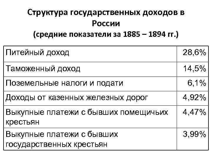 Структура государственных доходов в России (средние показатели за 1885 – 1894 гг. ) Питейный