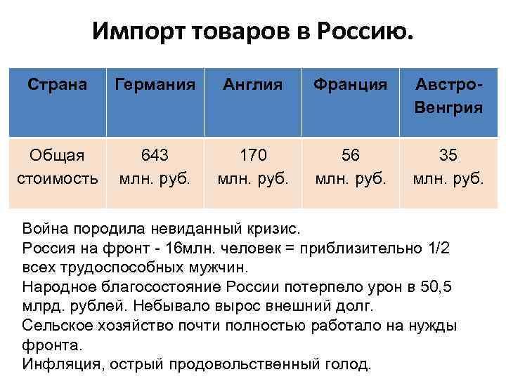Импорт товаров в Россию. Страна Германия Англия Франция Австро. Венгрия Общая стоимость 643 млн.
