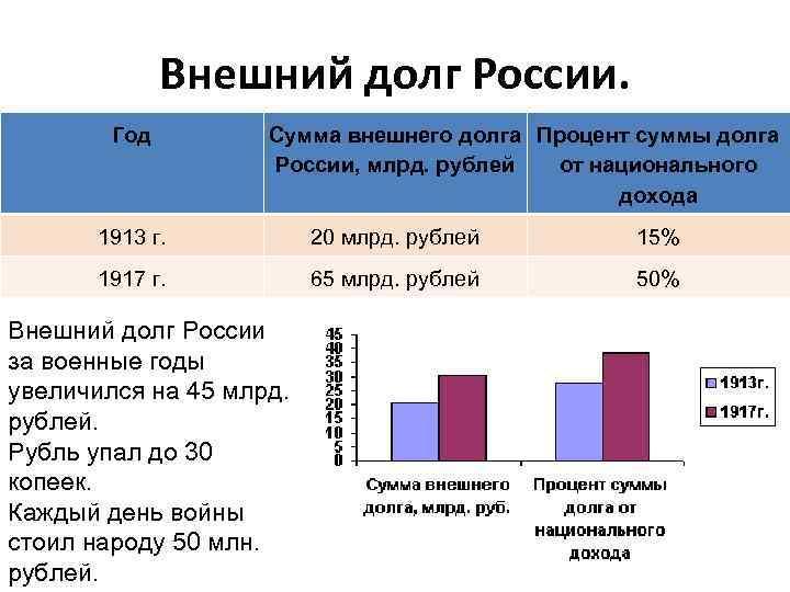 Внешний долг России. Год Сумма внешнего долга Процент суммы долга России, млрд. рублей от