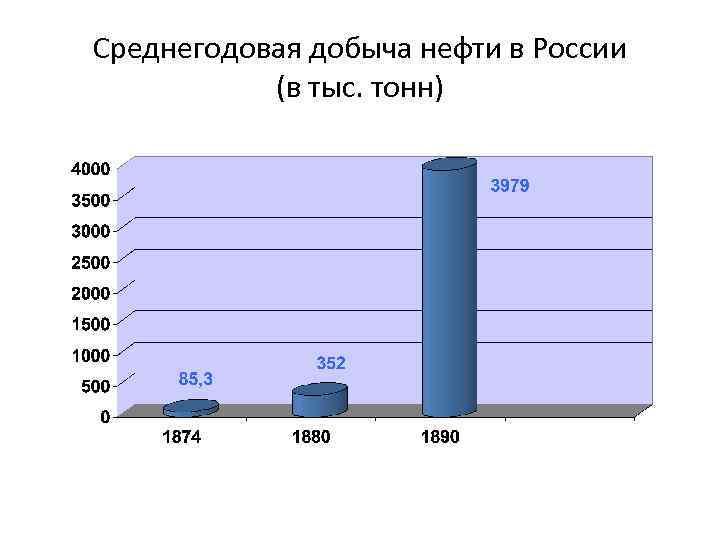 Среднегодовая добыча нефти в России (в тыс. тонн)
