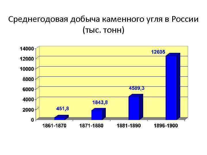 Среднегодовая добыча каменного угля в России (тыс. тонн)