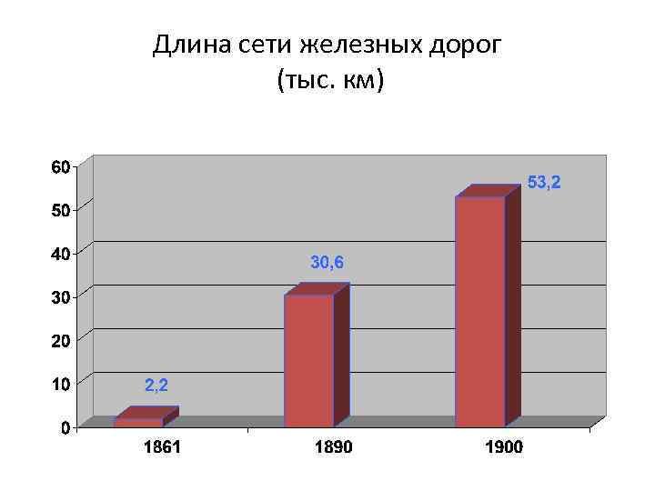 Длина сети железных дорог (тыс. км)