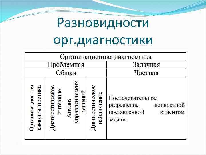 Разновидности орг. диагностики