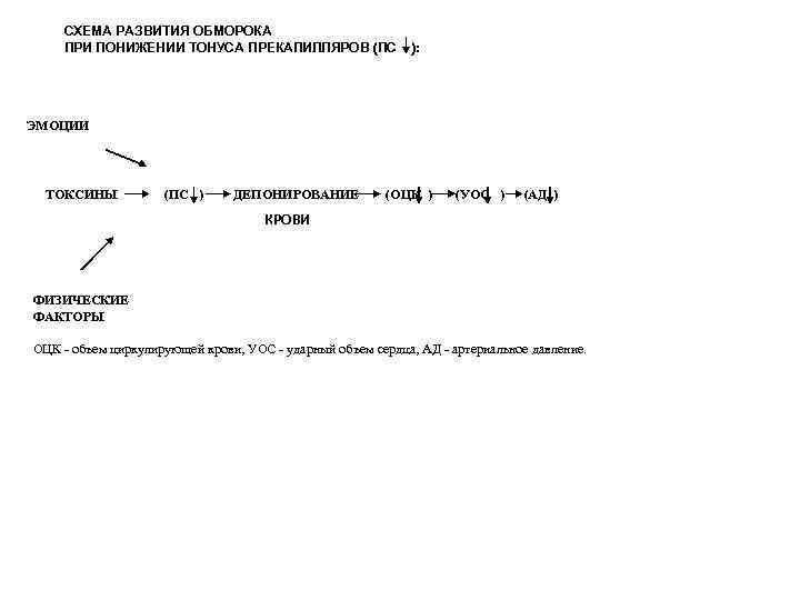 СХЕМА РАЗВИТИЯ ОБМОРОКА ПРИ ПОНИЖЕНИИ ТОНУСА ПРЕКАПИЛЛЯРОВ (ПС ): ЭМОЦИИ ТОКСИНЫ (ПС ) ДЕПОНИРОВАНИЕ