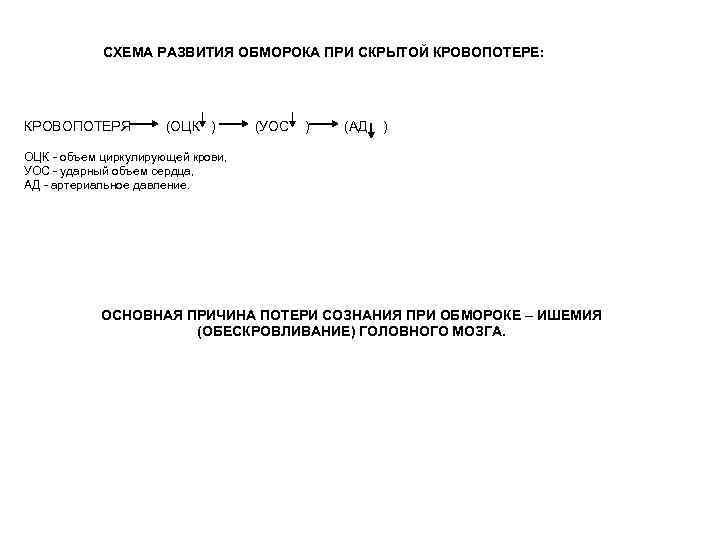 СХЕМА РАЗВИТИЯ ОБМОРОКА ПРИ СКРЫТОЙ КРОВОПОТЕРЕ: КРОВОПОТЕРЯ (ОЦК ) (УОС ) (АД ) ОЦК