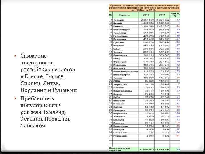 • Снижение численности российских туристов в Египте, Тунисе, Японии, Литве, Иордании и Румынии
