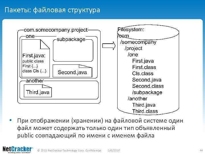 Пакеты: файловая структура • При отображении (хранении) на файловой системе один файл может содержать