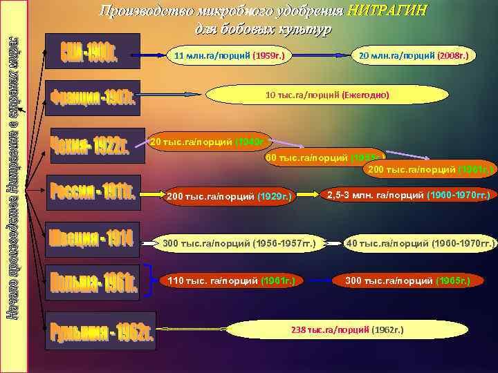 Производство микробного удобрения НИТРАГИН для бобовых культур 20 млн. га/порций (2008 г. ) 11
