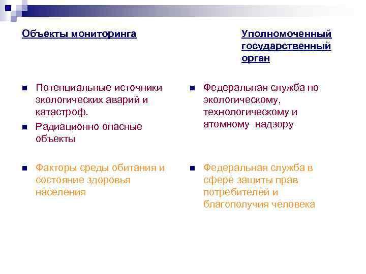 Объекты мониторинга n n n Уполномоченный государственный орган Потенциальные источники экологических аварий и катастроф.