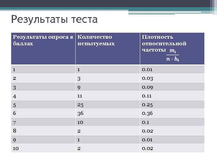 Результаты теста Результаты опроса в Количество баллах испытуемых Плотность относительной частоты 1 1 0.