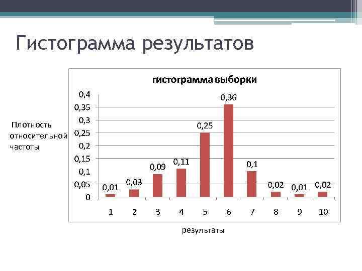 Гистограмма результатов Плотность относительной частоты результаты